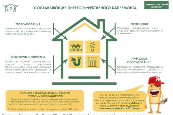 Работу Фонда содействия реформированию ЖКХ продлили нагод народные избранники вЗабайкалье