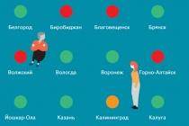 Столичное КБ Стрелка включило Воронеж в топ-20 студенческих городов