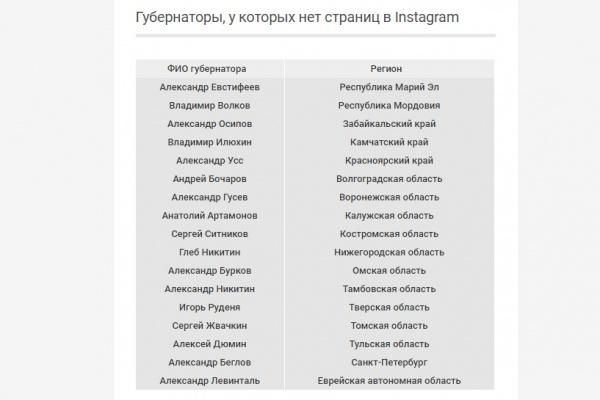 Воронежский губернатор вошел в число «отказников» в инстаграме