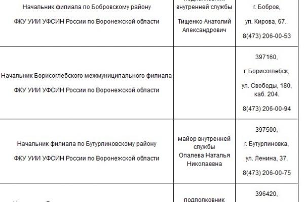 Арестованного управленца воронежского УФСИН готовят к увольнению