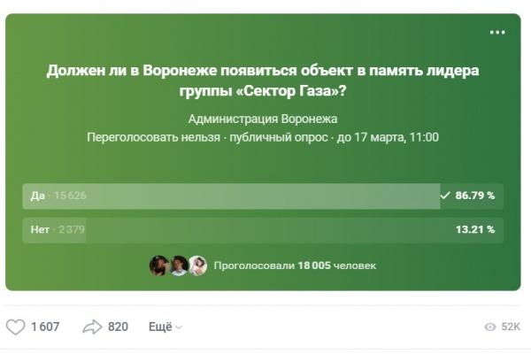 Памятник Хою в Воронеже набирает голоса жителей