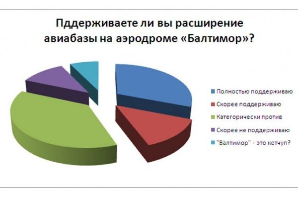 Мнения читателей интернет-газеты «Время Воронежа» относительно «Балтимора» разделились практически поровну