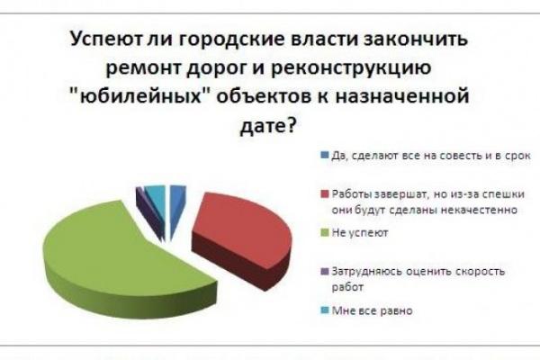 Читатели «Время Воронежа» не верят, что ремонт дорог и реконструкция «юбилейных» объектов будут сделаны на совесть и в срок