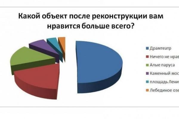 Читателям интернет-газеты «Время Воронежа» больше всего понравился Драмтеатр