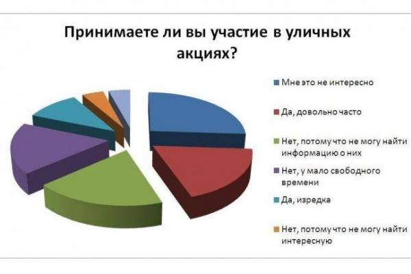 Читатели интернет-газеты «Время Воронежа» мало интересуются уличными акциями