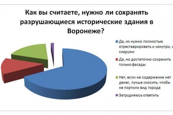 Большинство читателей интернет-газеты «Время Воронежа» считают, что исторические здания в Воронеже сохранять нужно