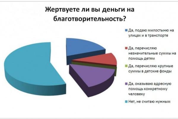 Большинство читателей интернет-газеты «Время Воронежа» не считает нужным заниматься благотворительностью
