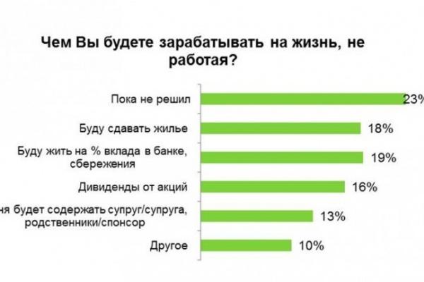 81% воронежцев не собираются выходить на пенсию