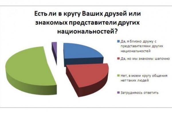 Четверть читателей интернет-газеты «Время Воронежа» дружат с представителями других национальностей