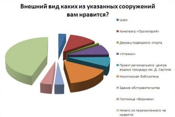 Большинству читателей «Время Воронежа» внешний вид городских зданий не нравится