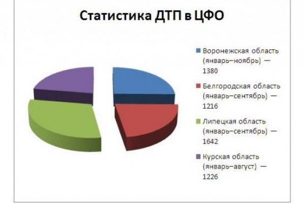 В Воронежской области смертность на дорогах одна из самых низких в Центральной России
