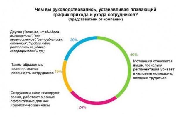 Воронежцы в жестком рабочем графике