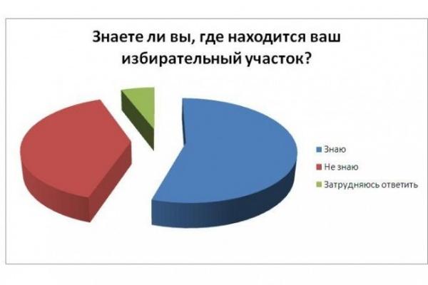 Больше трети читателей «Время Воронежа» не знают, где находится их избирательный участок