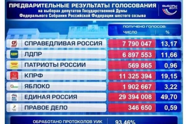 В Воронежской области на выборах победила «Единая Россия»