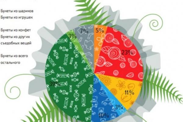 Рейтинг цветов в Воронеже возглавили роза, тюльпан и мимоза