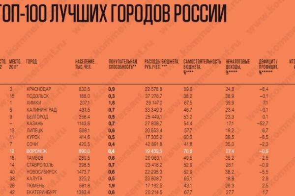 Воронеж стал десятым в рейтинге ТОП-100 лучших городов России