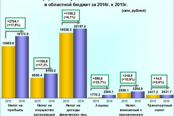 В Воронежской области собираемость налогов увеличилась на 11%