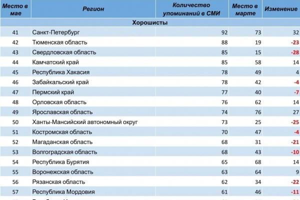 Воронежская область поднялась на девять позиций в медиарейтинге Центров управления регионом