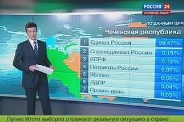Ура, ура! Выборы  в Воронеже закончились!