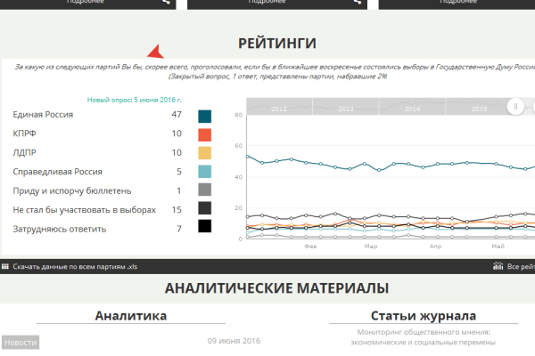 Воронежцы смогут сделать ставки на результаты выборов