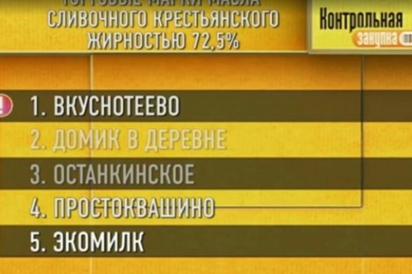 Масло «Вкуснотеево» победило в программе «Контрольная закупка»