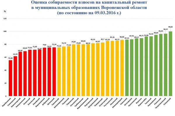 Воронежцы оказались законопослушнее большинства россиян